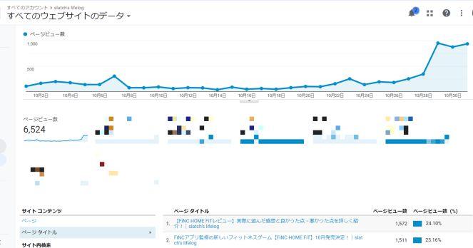 ブログ4か月目のサーチコンソール画面